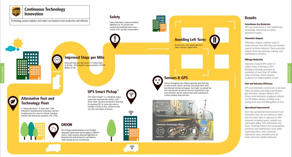 UPS 2011 Sustainability Report - Results p. 82
